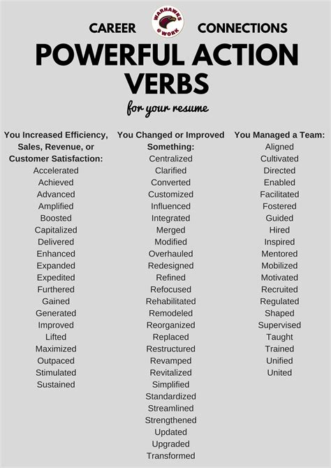 6 list of action verbs coaching resume