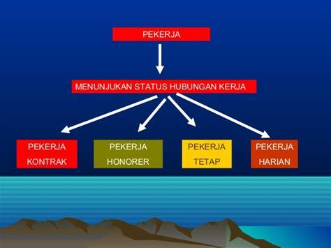 Hukum Perburuhan Prof Iman Soepomo Sh istilah istilah dan ruang lingkup hukum perburuhan