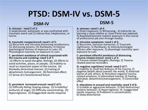 Pdf Dsm 5 Self Questions Diagnostic Criteria by 11 Best Images About Assessment On Anxiety