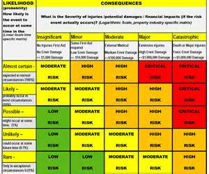 quality risk assessment matrix pictures to pin on