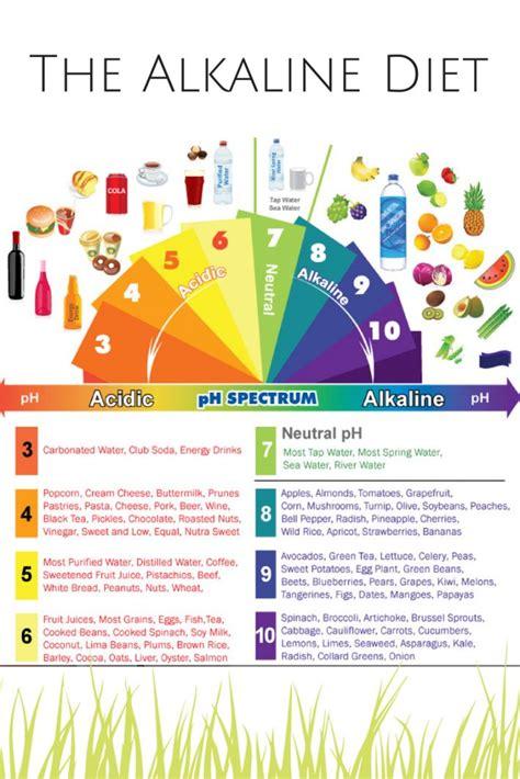 Detox Water For Acid Reflux by 25 Best Alkaline Foods Ideas On Acidic Food