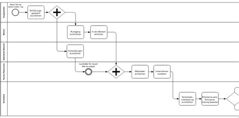 bpmn swimlane diagram bpmn swimlane diagram image collections how to guide and