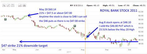Royal Bank Stock Learn From The Part 2