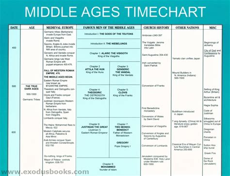 themes in literature during the middle ages middle ages in europe timeline early middle ages timeline
