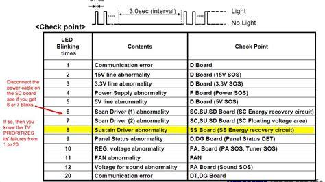 philips tv blinking red light 4 times panasonic th p50ut50a won t turn on power led blinks 8 times