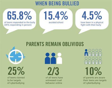 cyber bullying statistics top 30 cyber bullying statistics