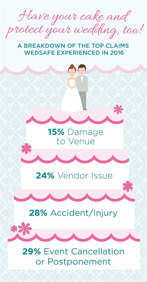Wedding Insurance by Wedding Insurance Claims From Wedsafe