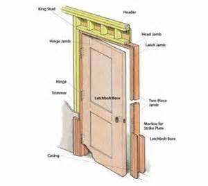 Hanging A Prehung Interior Door 1000 Ideias Sobre Portas Para Batente No Portas De Entrada Portas Duplas E Entrada