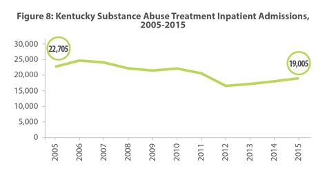 Medicaid Detox Kentucky by Substance Use Treatment Services Covered By Medicaid