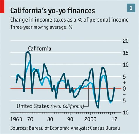 Budget Problems Mba by Jerry Brown S Stewardship California S Comeback The