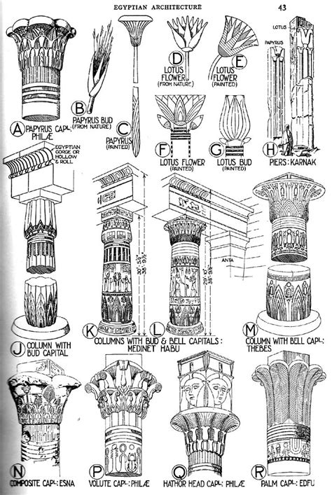Banister Fletcher History Of Architecture by Banister Fletcher Senior