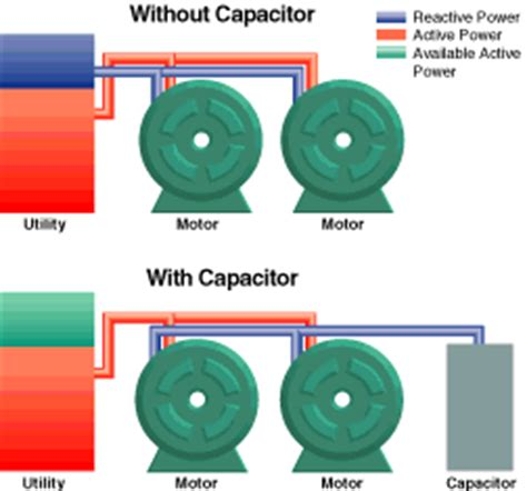 capacitors power factor power factor correction capacitors
