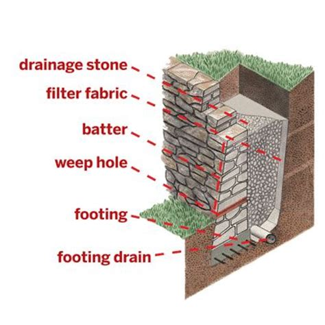 Does Landscape Fabric Leach Chemicals Best 20 Retaining Wall Drainage Ideas On