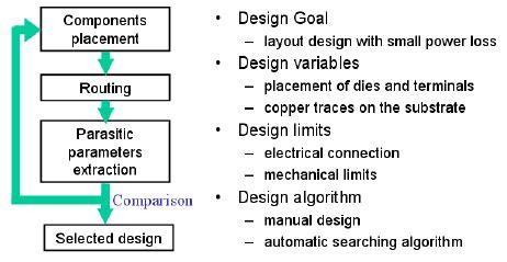 layout design procedure layout design procedure research diagram