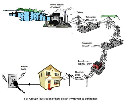 how electricity gets to our homes understandtechnology