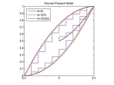 Hysteresis Model preisach model of hysteresis