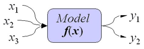 What Is A Deterministic Model