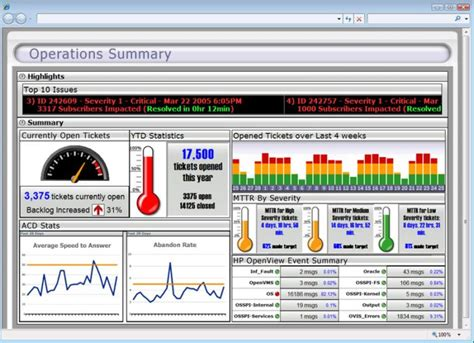 operations dashboard template it operations dashboard gallery