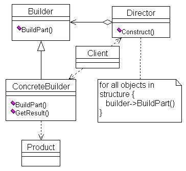 grunt pattern lab component builder using uml design builder design pattern computer