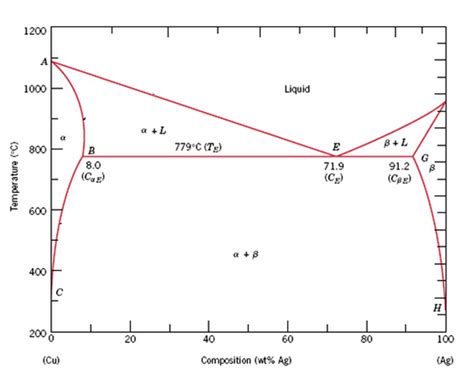phase diagram quiz phase diagram questions gallery how to guide and refrence
