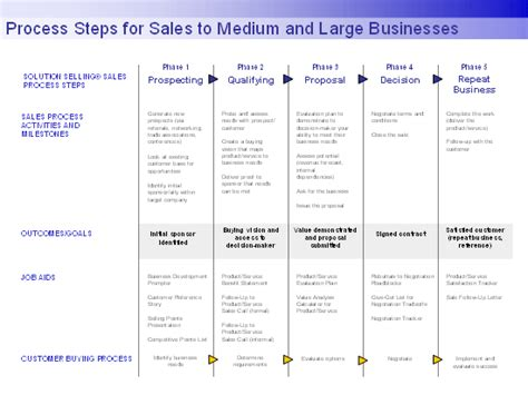 process steps for sales to larger businesses office