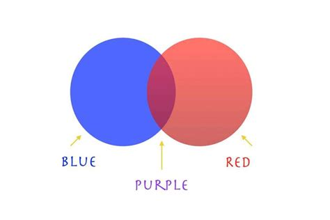 what makes purple color what colors make purple