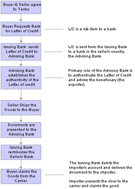 Letter Of Credit Amendment Definition Managing Letters Of Credit