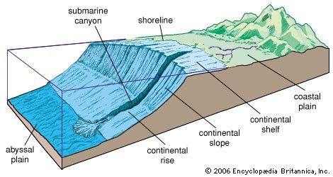 Continental Shelf Slope And Rise by Environmental Geoscience Seafloor Features