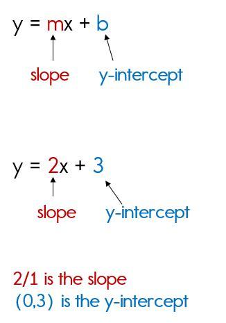 slope intercept method slope intercept form