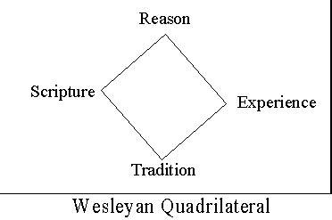 wesleyan quadrilateral diagram allan r bevere once again the wesleyan quadrilateral