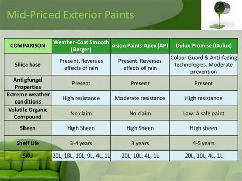 100 asian paint colors price rising input costs take a toll on asian paints profitability