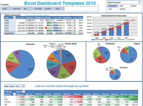 template dashboard free excel dashboard templates