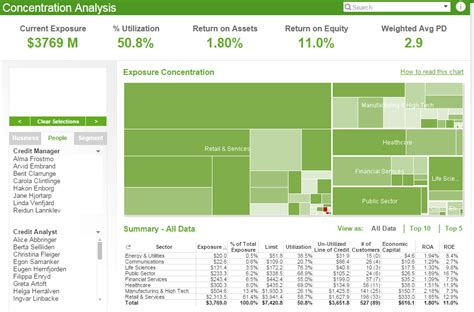 Credit Risk Template Business Intelligence Singapore Credit Risk Management Dashboard Demo By Qlikview Business