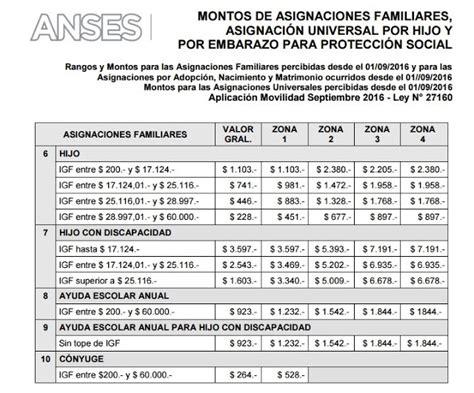 asigacion universal por hijo 2016 indicaciones para iniciartramites montos setiembre 2016