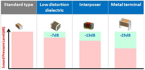 how to use capacitors to reduce noise how to reduce acoustic noise of mlccs in power applications power house blogs ti e2e community