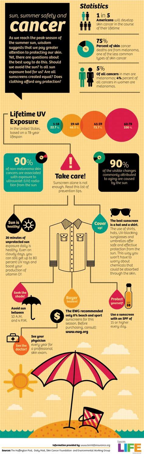 cancer graph infographics graphs net skin cancer and summer safety infographics graphs net