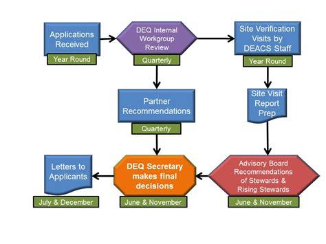 nc deq application process