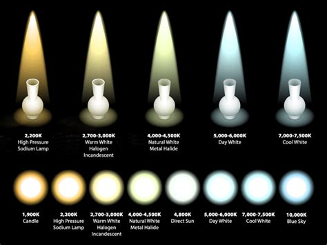 Led Light Bulb Color Temperature Chart Astronauts Report Led Lighting Is Light Pollution Worse Technology