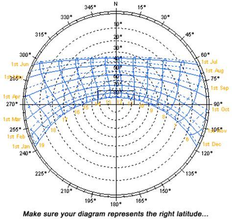 sun path diagram image gallery sun azimuth