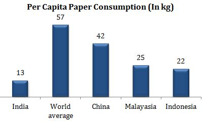 writing printing paper mills in india west coast paper mills stock analysis