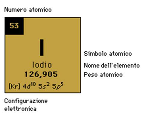 silicio negli alimenti cromo selenio iodio fluoro