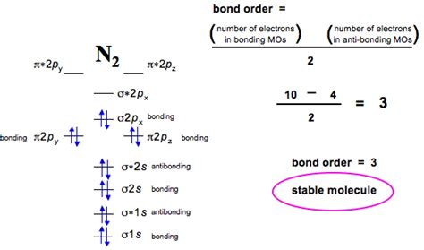 energy pattern of n2 ion inorganic chemistry what is the difference between the