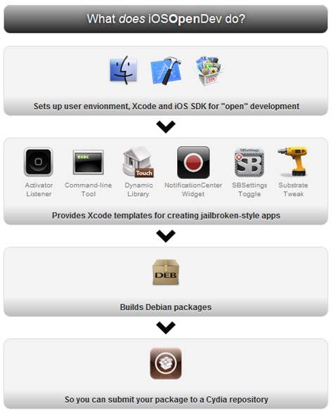templates xcode http webdesign14 com