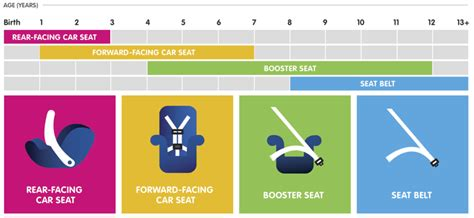 age limit for child in front seat of car weight limit for front facing car seat mloovi