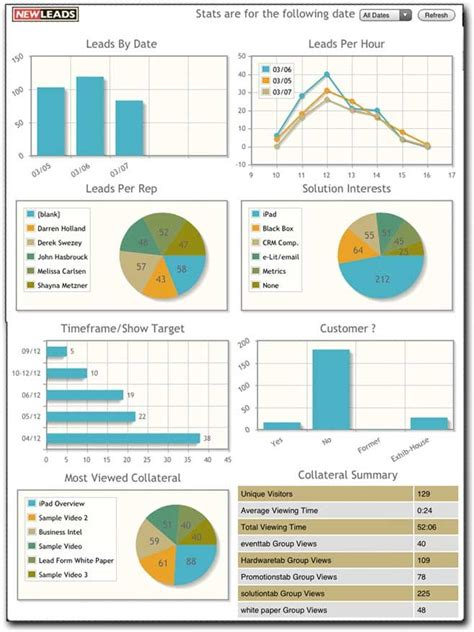 18 Best Change Management Images On Pinterest Change Management Chart And Chart Design Change Management Dashboard Template