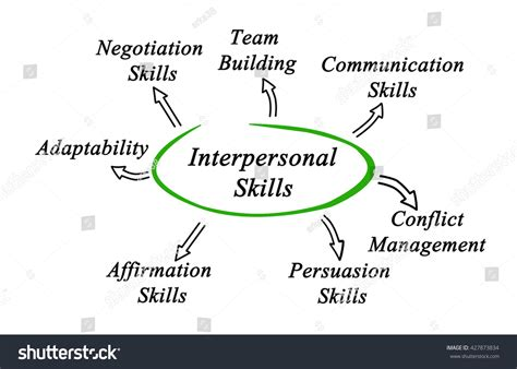 diagram interpersonal skills stock illustration 427873834