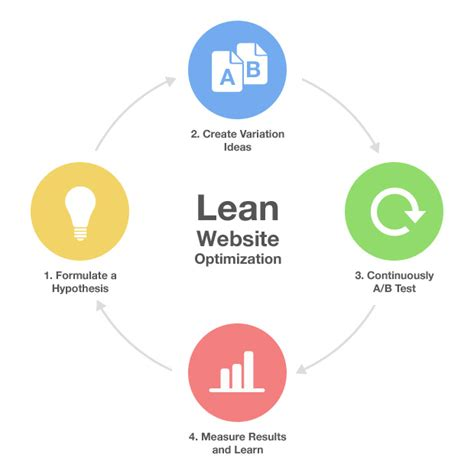 rapid design for lean manufacturing pdf lean website optimization we don t know anything growth