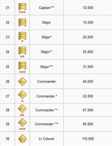comparacin de los aumentos recibidos por los militares y los el rango militar manual erepublik paraguay