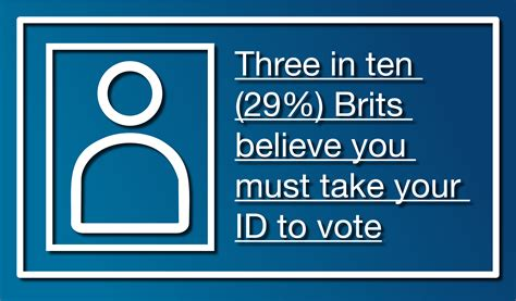three in ten brits believe you must take your id to vote