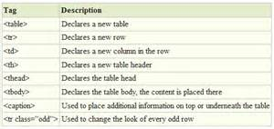 Html Program For Table How To Style Your Articles Differently Using Html Tables